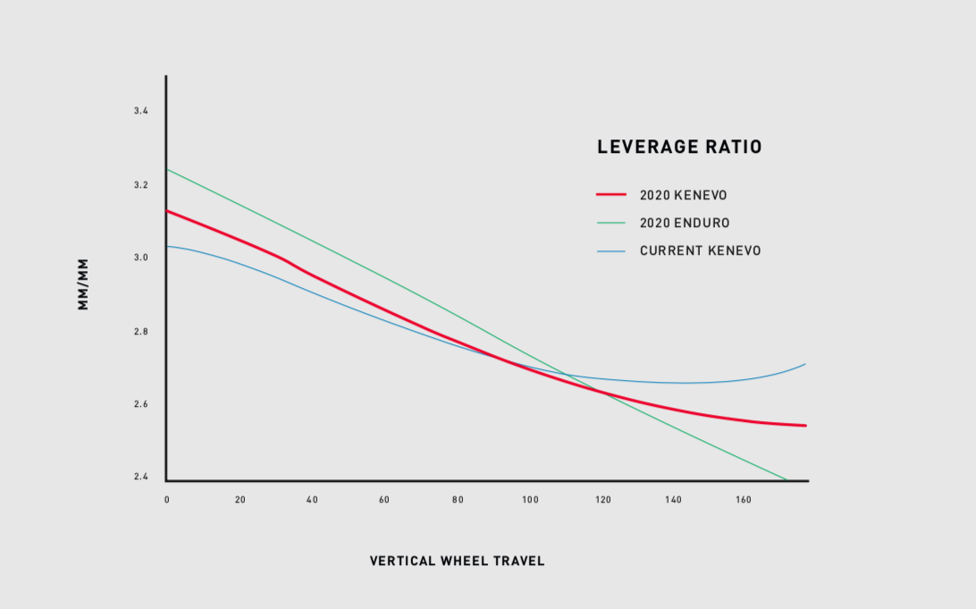 Kenevo Leverage Ratio