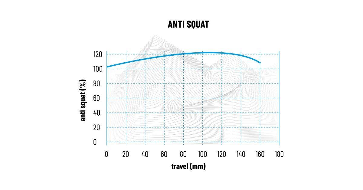 PropainTyee2020 AntiSquat